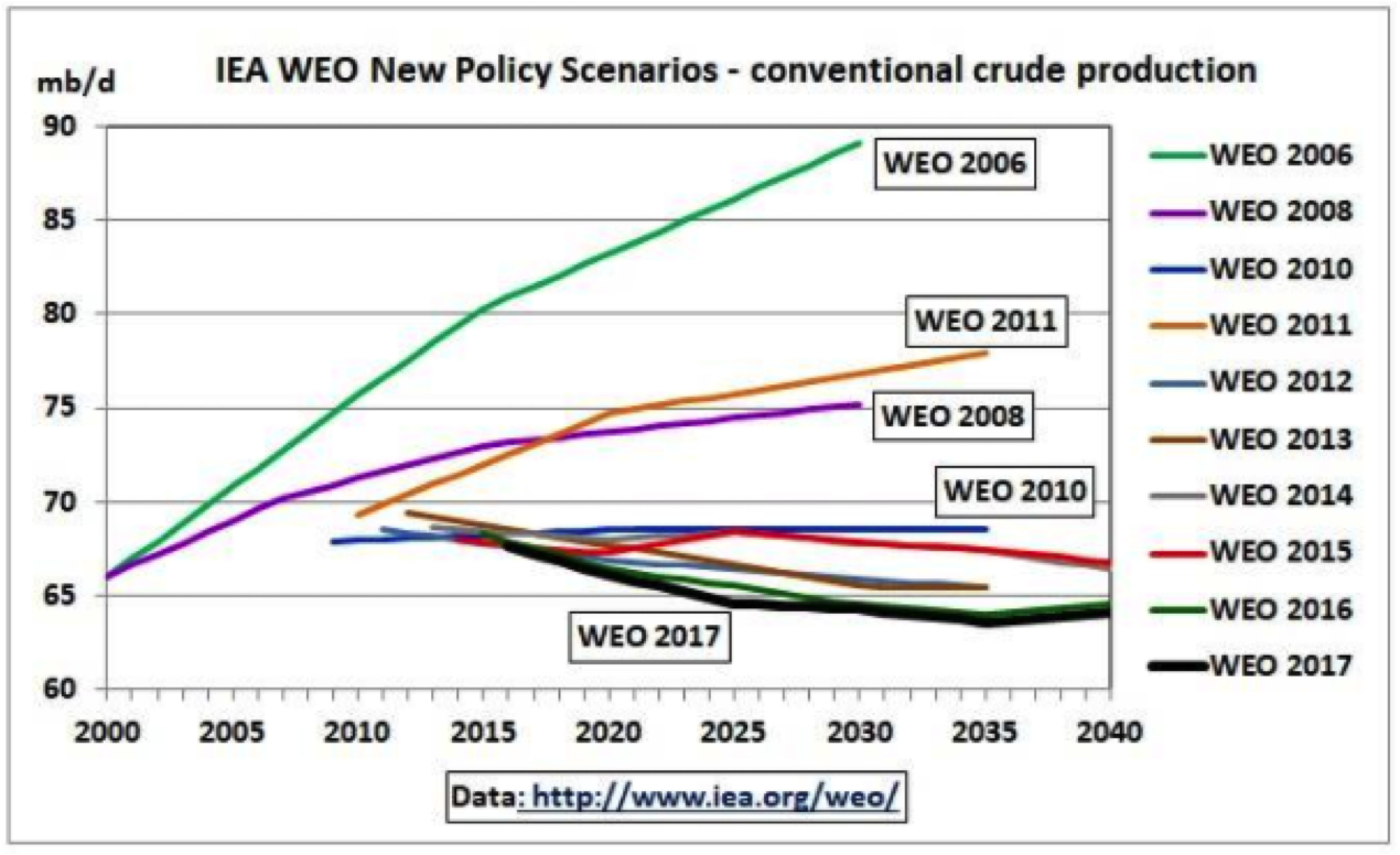 This Chart Referred To As The Hedgehog Chart By Oil Analysts Shows How Nearly Every Year The Iea Has Been Forced To Downgrade Its Previous Production
