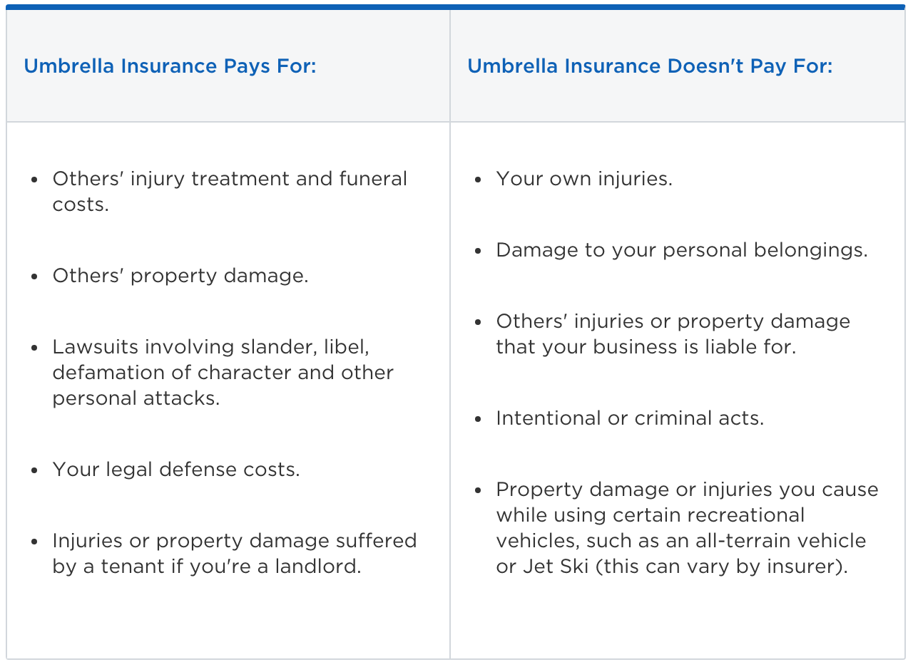 table listing what umbrella insurance will and won't pay for