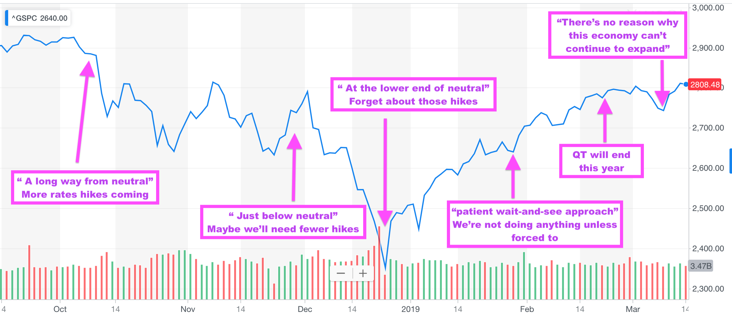Fed comments over past 6 months