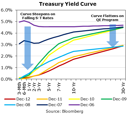 Trading The Treasury Yield Curvewhitepaper Cme Institute