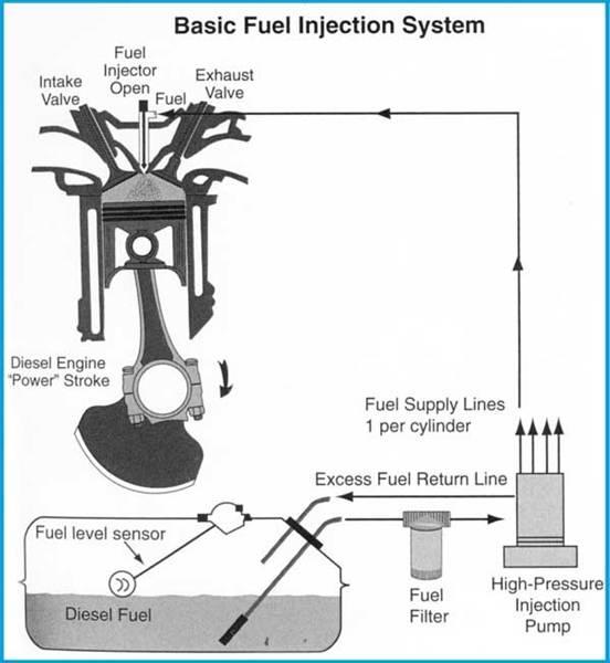 how do diesel fuel injectors work it still runs your ultimate older auto resource. Black Bedroom Furniture Sets. Home Design Ideas
