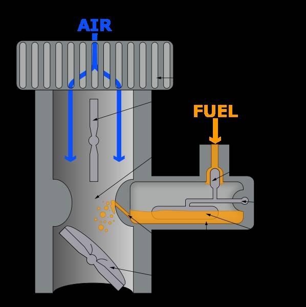 How Stroke Carburetor Works X on Carburetor Animation