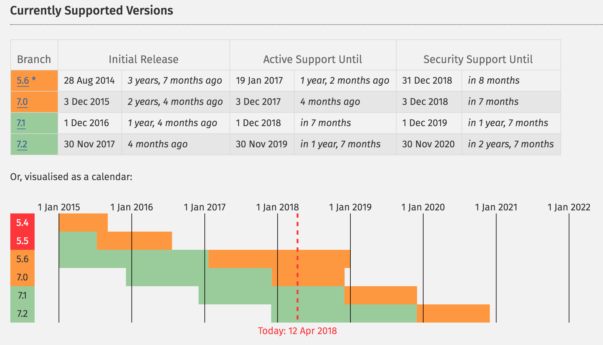 PHP Supported versions April 2018