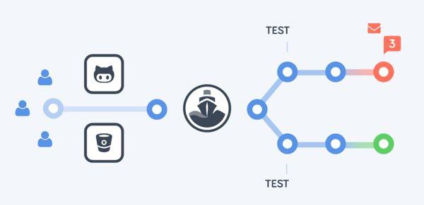Codeship Example Codeship pipeline