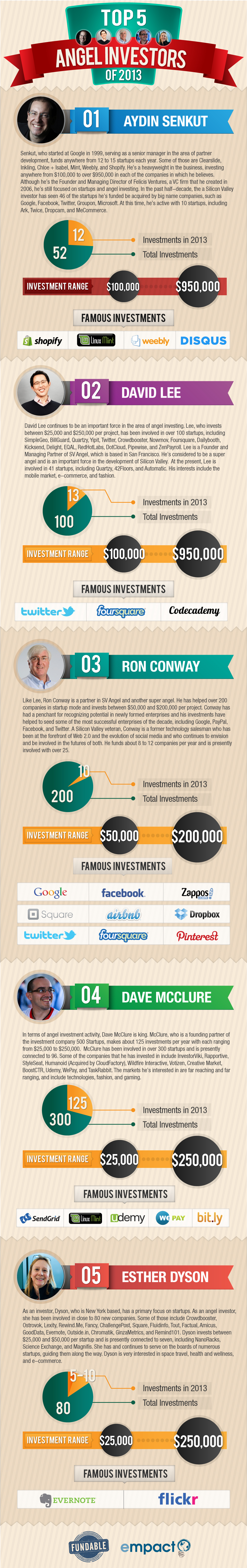 Top 5 Angel Investors of 2013