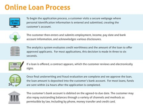 Online Loan Process