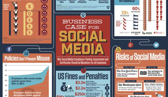 INFOGRAPHIC: Business Case for Social Media Marketing