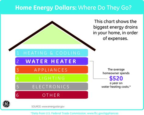 Home Energy Chart
