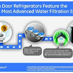 Water Filtration Infographic