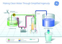 Making Clean Water Through Simplified Ingenuity