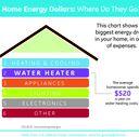 Home Energy Dollars: Where do they go?