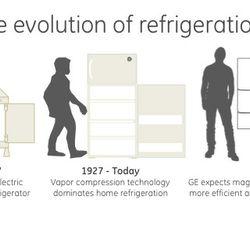 Evolution of Refrigeration
