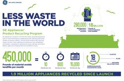 GE Appliances' Product Recycling Program