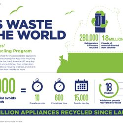 10,000 Reasons to be Happy: Spichers Appliance Joined GE Appliances' Product Recycling Program