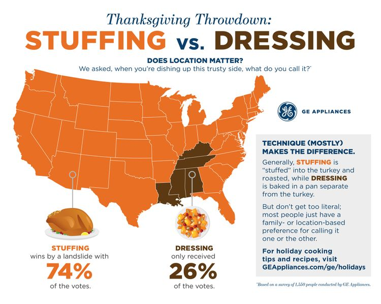 GE Appliances Stuffing vs. Dressing