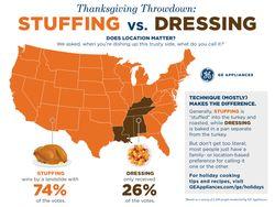 Thanksgiving Throwdown: Stuffing vs. Dressing
