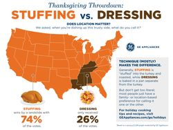 Thanksgiving Throwdown: Stuffing vs. Dressing