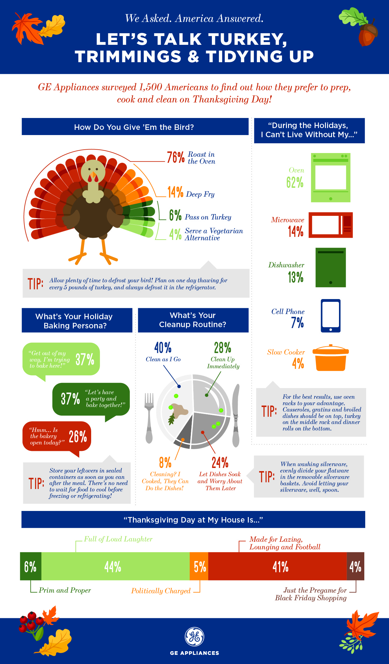 GE Appliances Thanksgiving Infographic