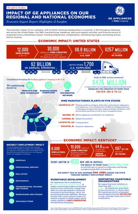 GEA Economic Impact Report