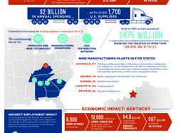 GE Appliances Issues Economic Development Report