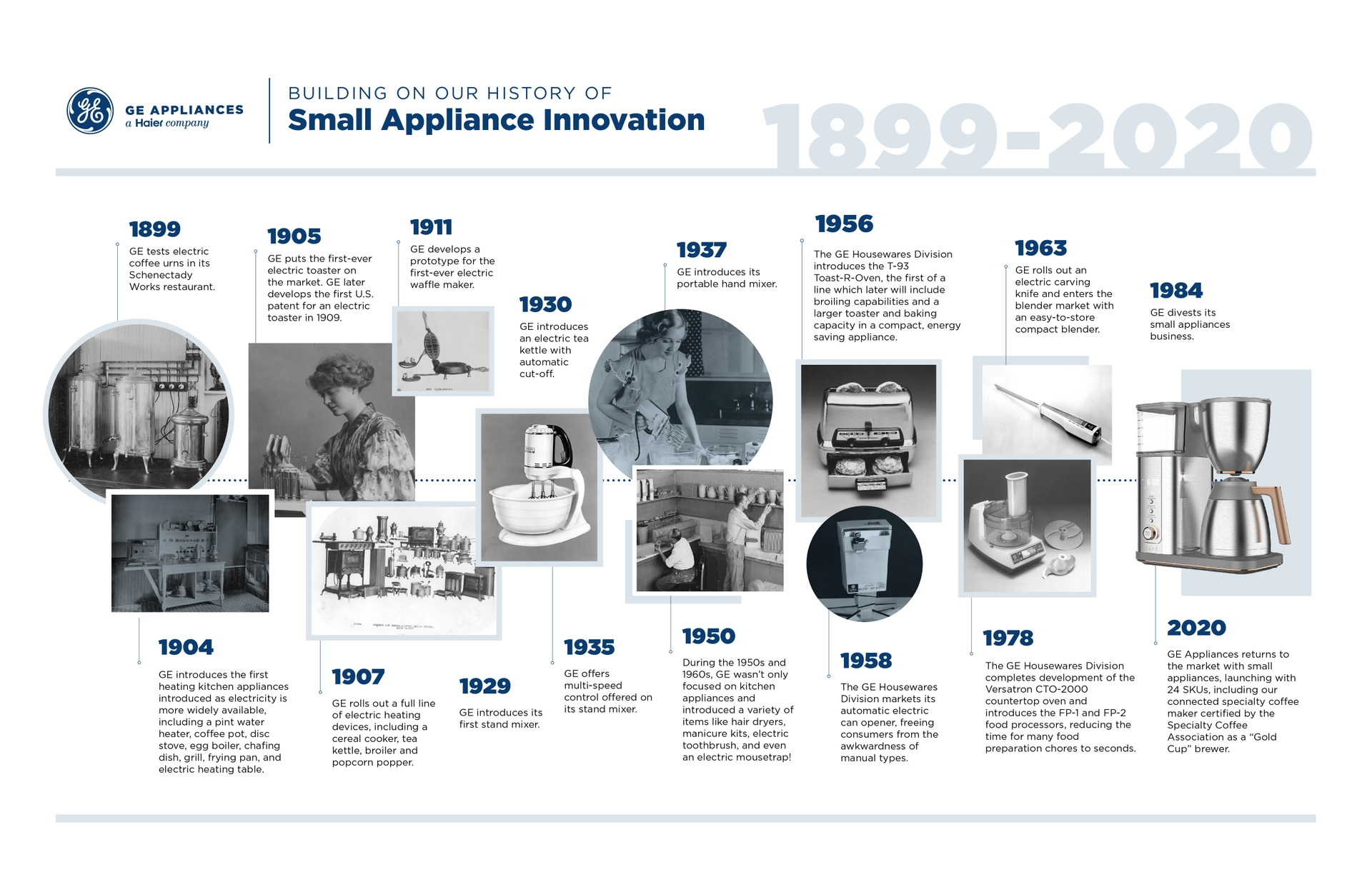 Building on Our History of Small Appliance Innovation