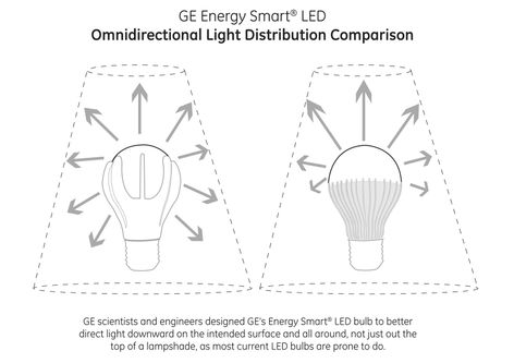 GE Energy Smart® LED Omnidirectional Light Distribution Comparison