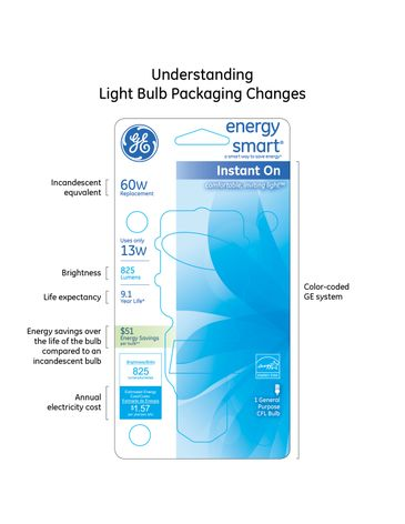 Infographic: Lighting Bulb Packaging Changes
