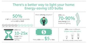 Energy-Saving LED Bulbs: A better way to light your home