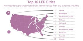 Top 10 LED Cities