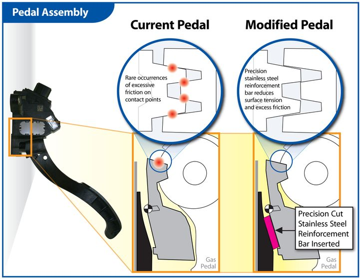 Toyota Pedal Assembly Graphic EN
