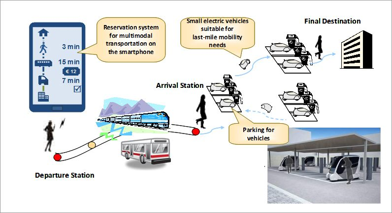 "Scheme to support ""last mile"" transportation"