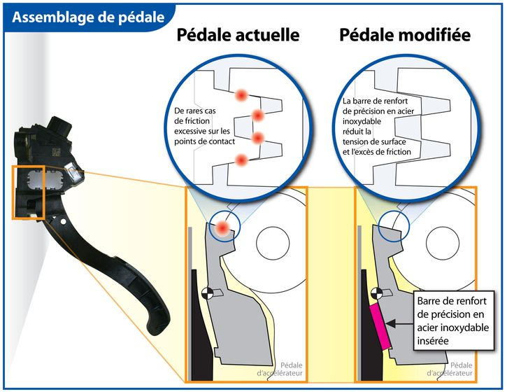 Toyota Pedal Assembly Graphic FR