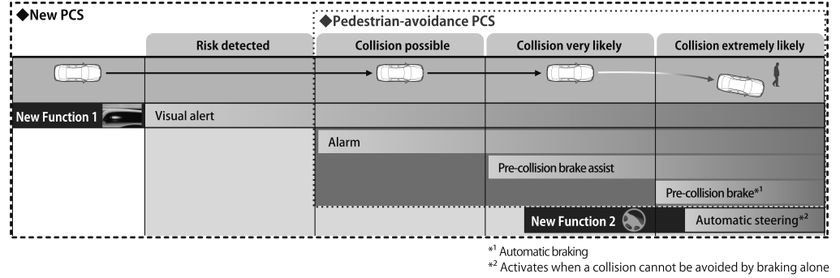 Overview of New PCS with Pedestrian-avoidance Steer Assist