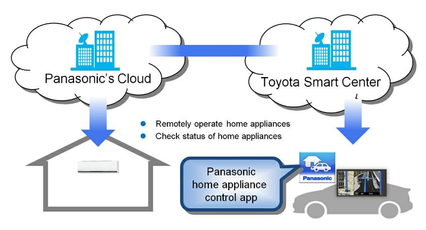 Toyota and Panasonic en