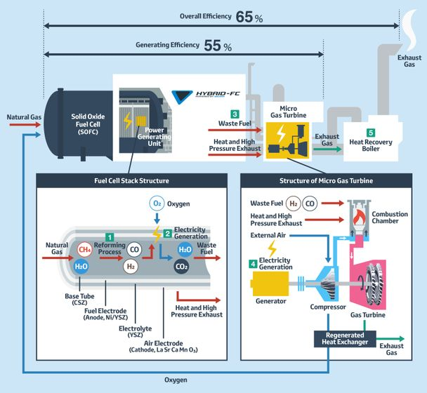 Overview of the hybrid power generation system
