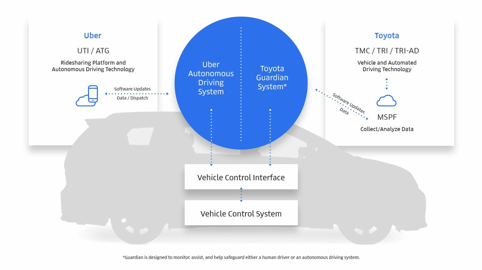 Uber Autonomous Driving System Toyota Guardian System