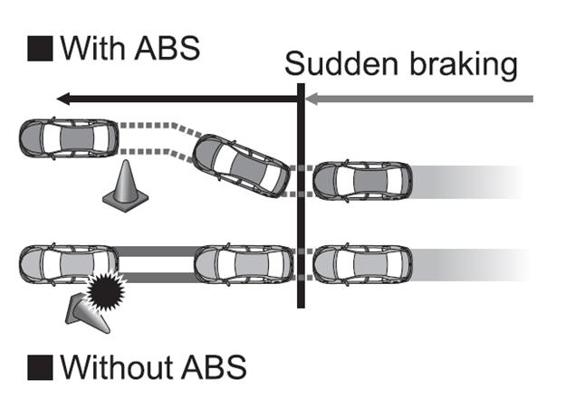 1970s Antilock brakes
