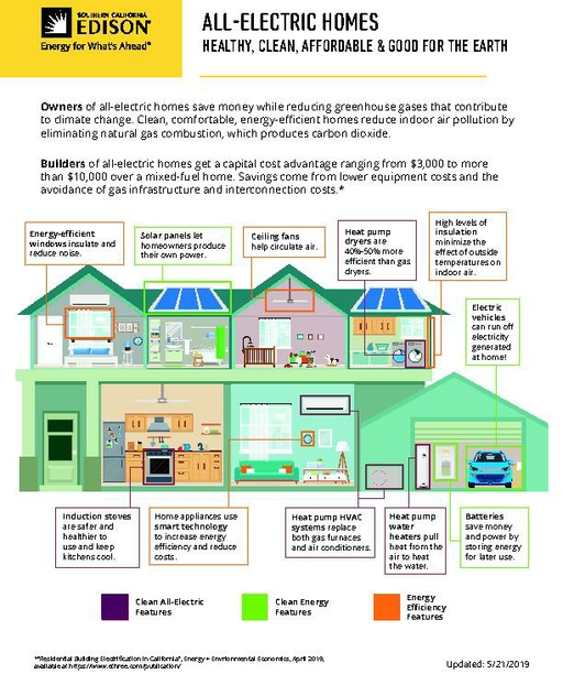 Building Electrification - Cross Section House