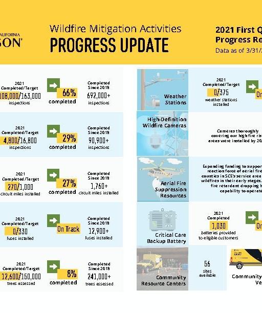 Wildfire Mitigation Progress Update 2021 First Quarter