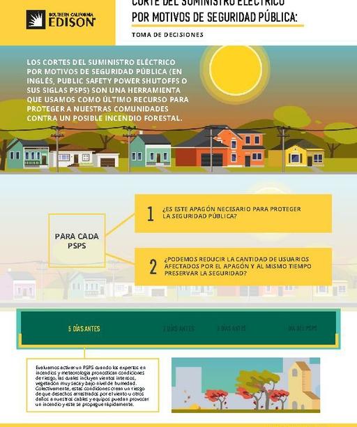Public Safety Power Shutoff: Decision-making (Spanish)