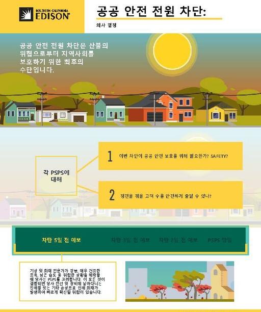 Public Safety Power Shutoff: Decision-making (Korean)