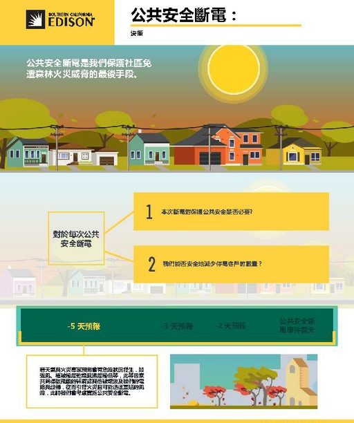 Public Safety Power Shutoff: Decision-making (Chinese)
