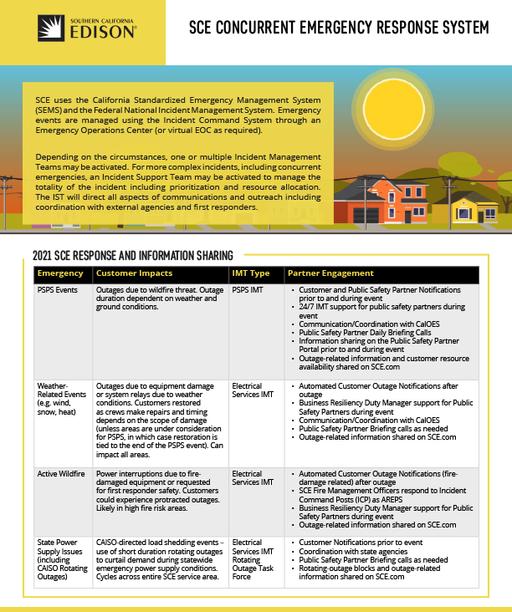 PSPS Public Safety Concurrent Emergency Workshops