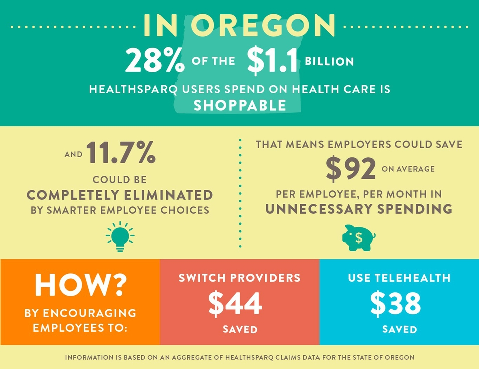 Infographic Healthsparq Oregon