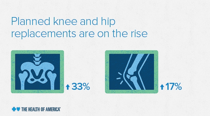 REG -296587-19 Blog_690x381_Digital Health of America Orthopedic Report_1