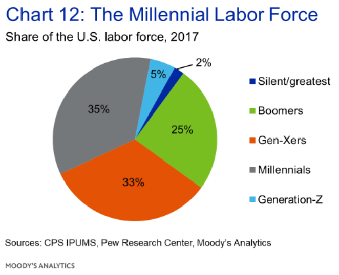 The Millenial Labor Force Moodys Analytics_201911081709