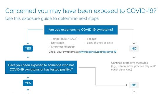 COVID exposure decision tree