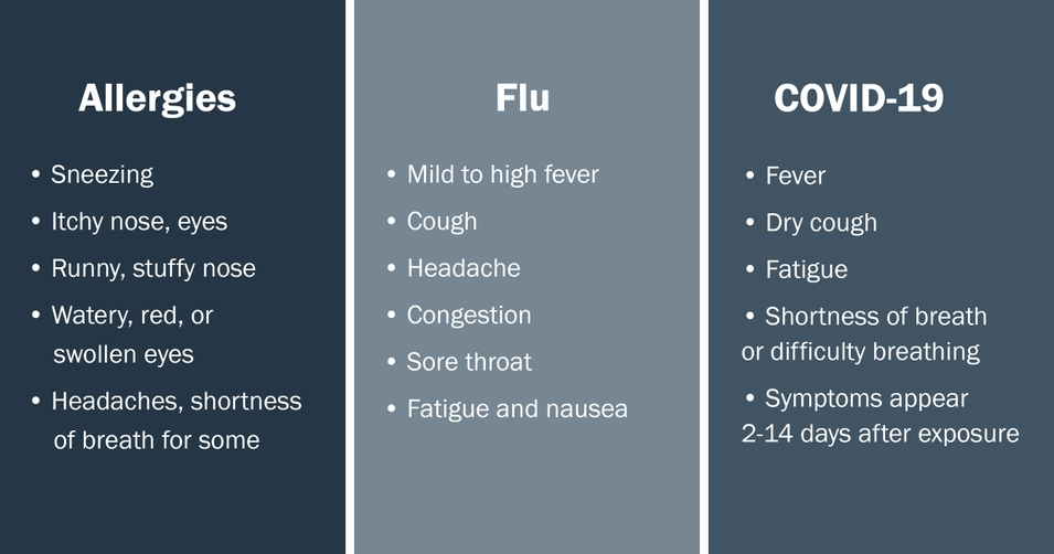 Check Your Symptoms Telling The Difference Between Covid 19 Flu And Seasonal Allergies Regence