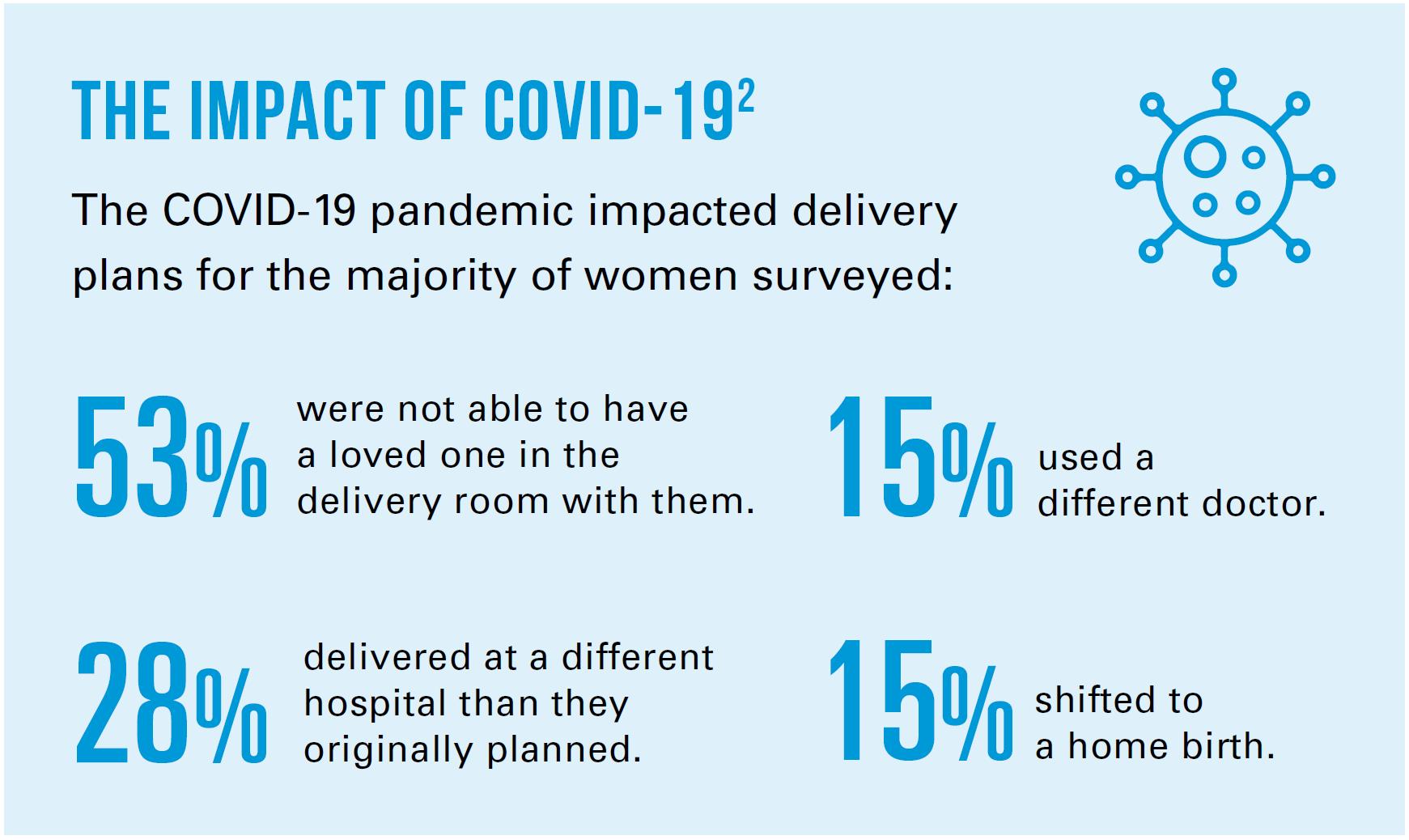covid-19-pregnancy