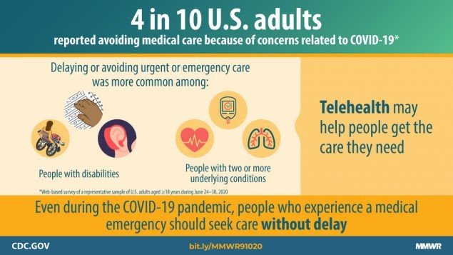 CDC infographic on avoided medical care due to COVID-19